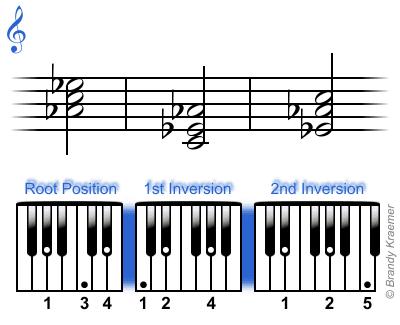 A-flat major chord: Ab Cb Eb