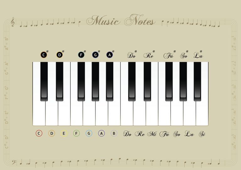piano notes and scales