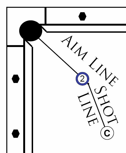 Contact Point Aim System