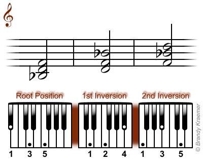 B-flat major chord: Bb D F