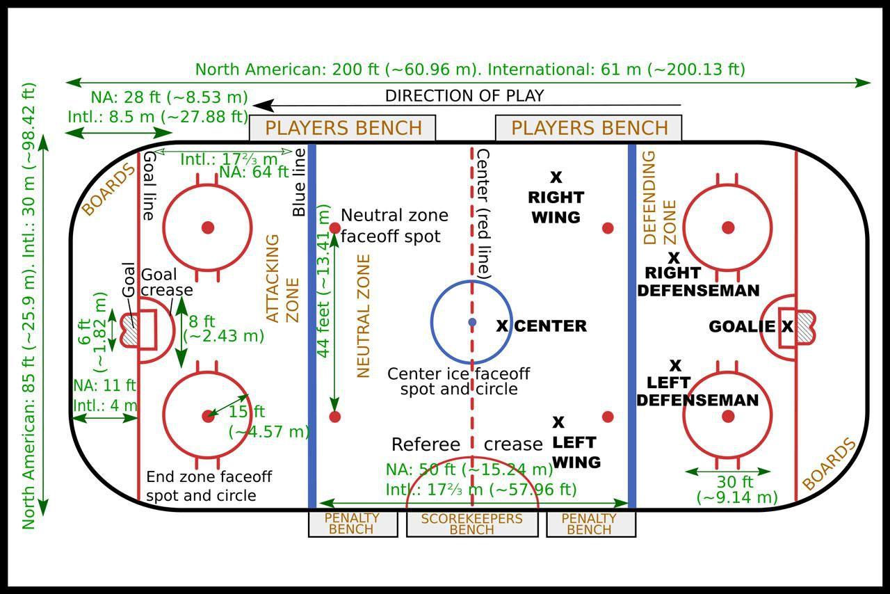 Ice Hockey Rules For Dummies