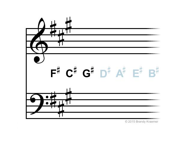 A major / F# minor key signature.