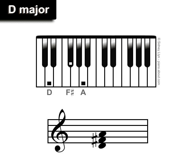 D major chords piano
