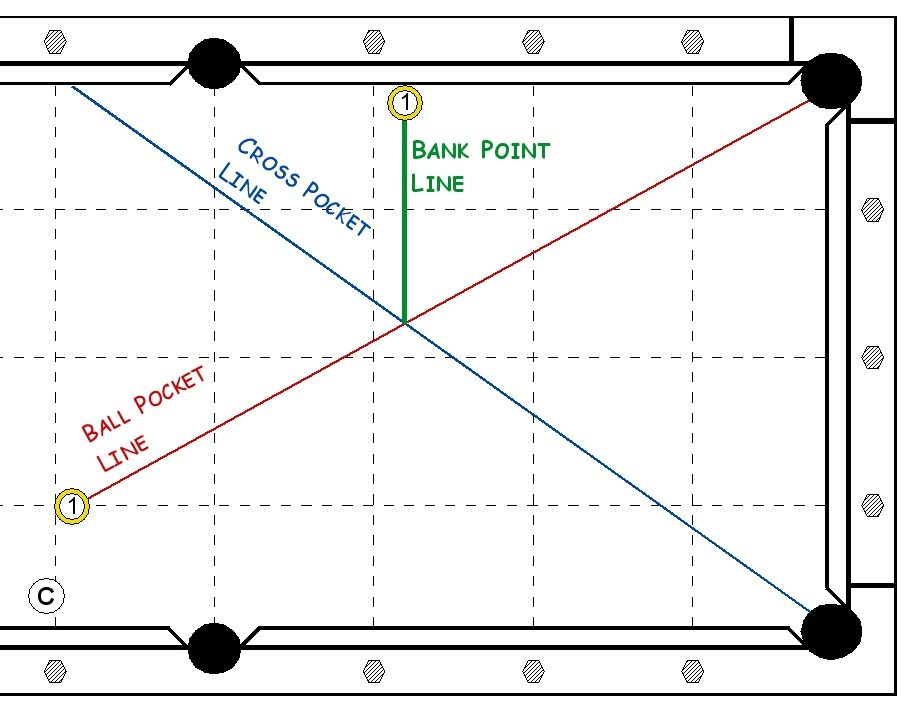 Diagram of the bank point line, cross pocket line, and ball pocket line.