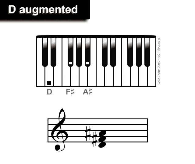 D augmented chords piano