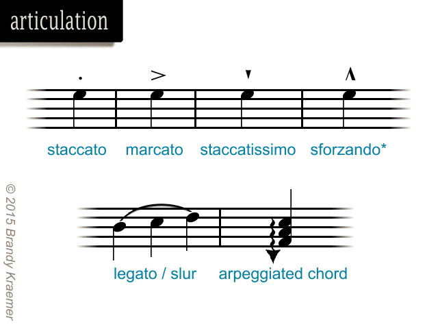 Articulation marks in piano music