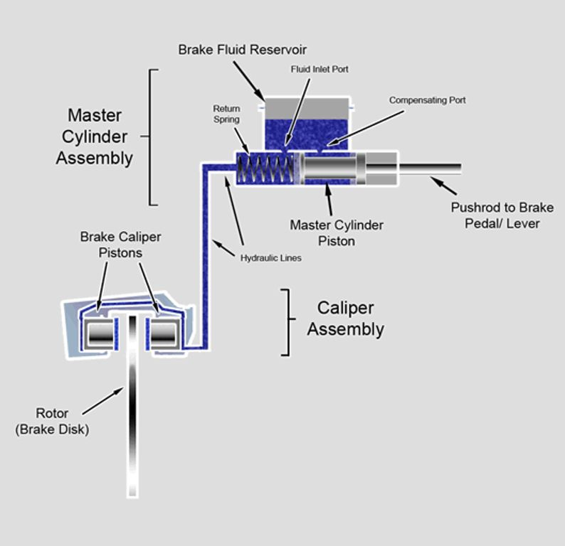 basic diagram of disc brake caliper operation, from brake pedal and master  cylinder to brake