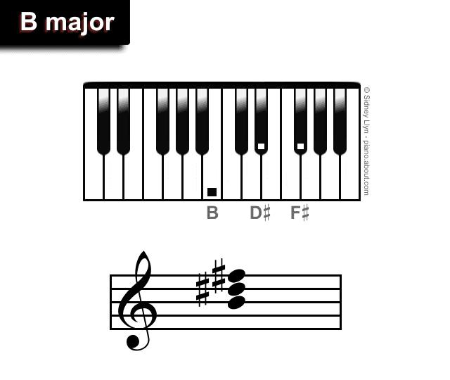 B major chords piano