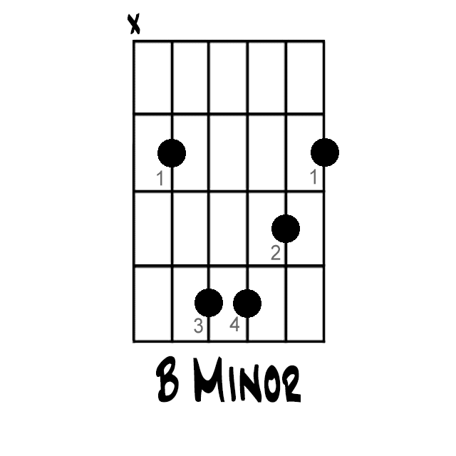 bminor chord on guitar
