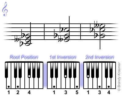 C-flat minor chord: Cb Ebb Gb