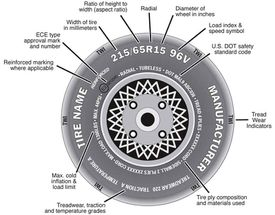 Tire Sidewall Markings