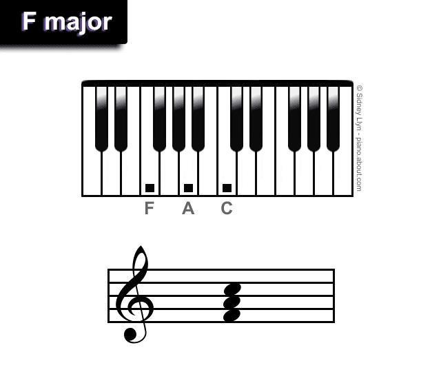 F major chords piano