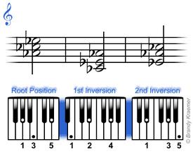 A-flat minor chord: Ab Cb Eb