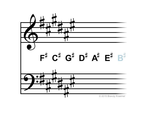 F# major / D# minor key signature.