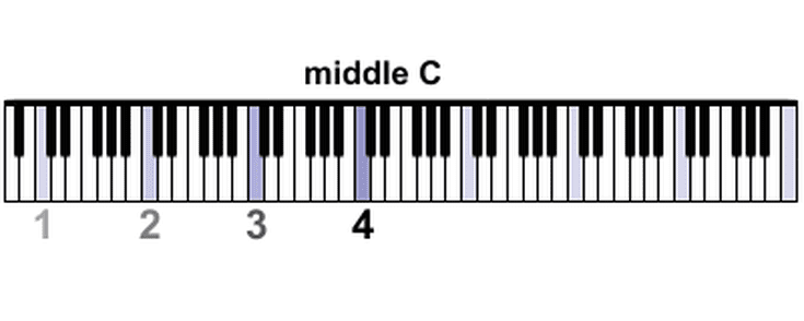 Where Is Middle C on a Piano?