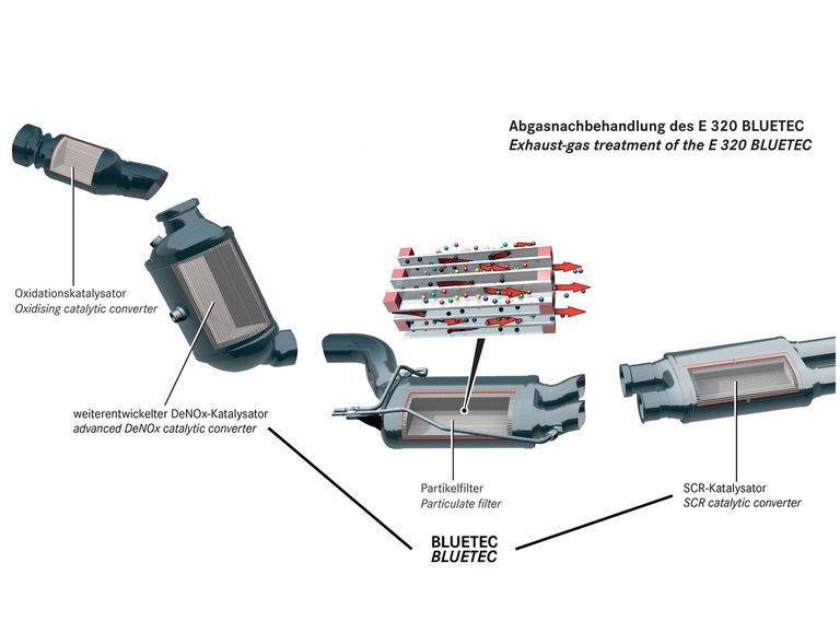 Diagram of the Mercedes-Benz BlueTEC exhaust stack.