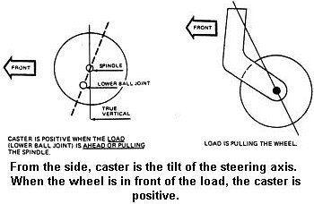 Understanding Wheel Alignment