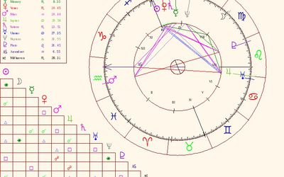 Chart Elements Parts Of The Astrological Birth