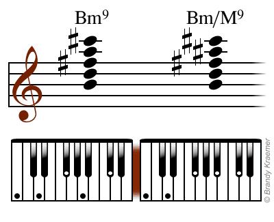 Bmin9 chord: B D F# A C#