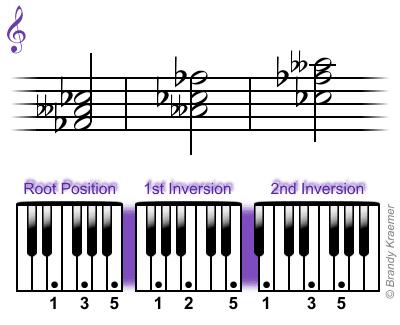 F-flat minor chord: Fb Abb Cb