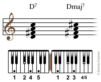 Dmaj7 chord: D F# A C#