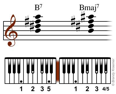 Bmaj7 chord: B D# F# A#