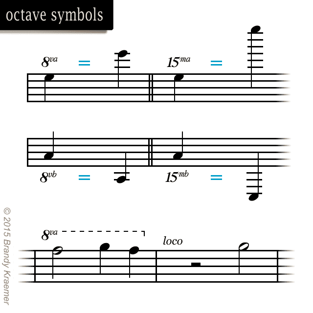 Musical Symbols and Commands of Piano Notation