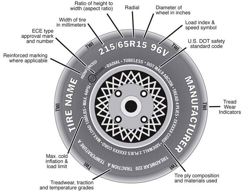 How To Read Tire Size And Sidewall Markingsrhliveabout: Motorcycle Tire Serial Number Location At Gmaili.net
