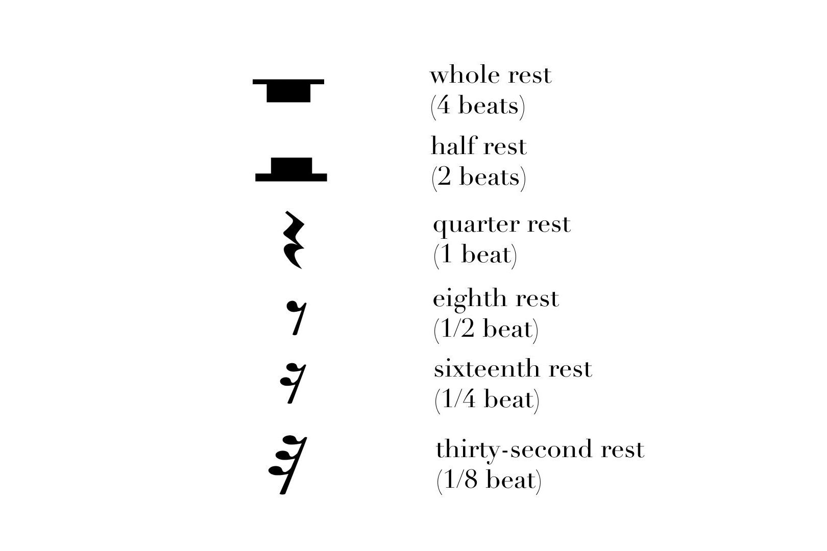 Music Theory 101: Dotted Notes, Rests, Time Signatures