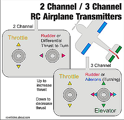 Understanding RC Airplane Parts and Controls