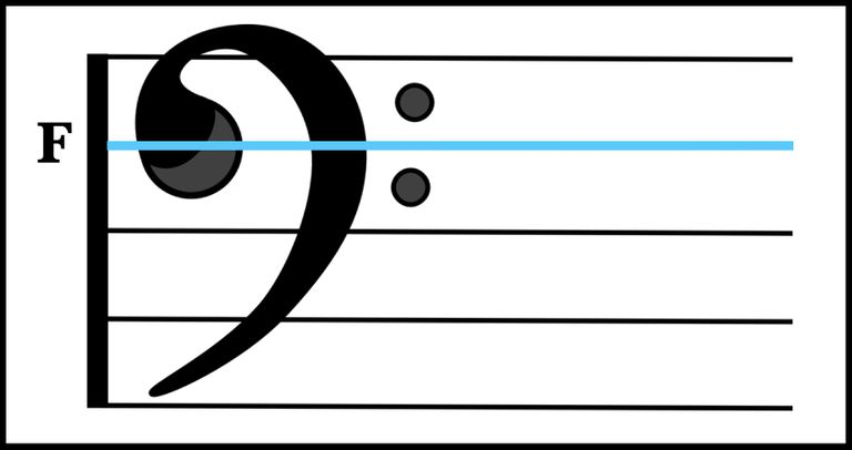 An F-clef on the piano's bass staff.