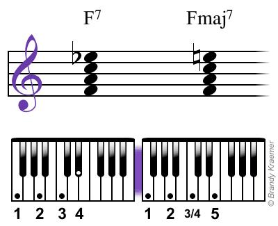 Fmaj7 chord: F A C E