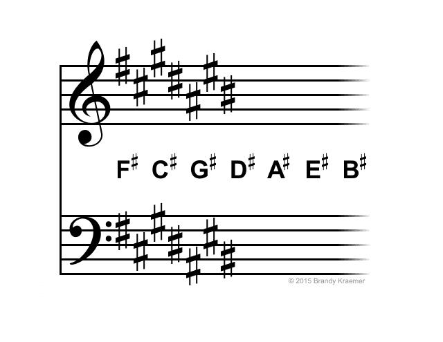 C# major / A# minor key signature.