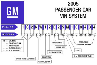 Reading Used Car Vehicle Identification Numbers (VINs)
