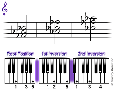 F-flat major chord: Fb Ab Cb