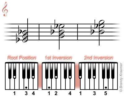 E-flat major chord: Eb G Bb