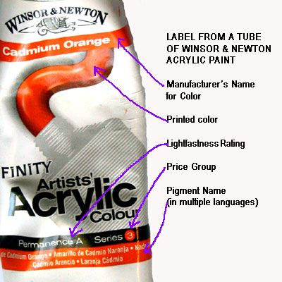 How to Read the Label on a Tube of Paint