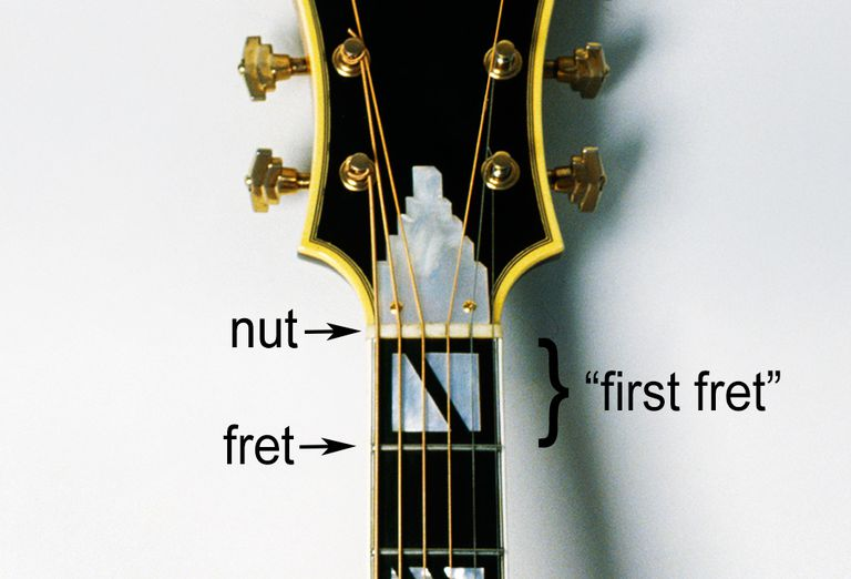 what guitar frets are and why they matter. Black Bedroom Furniture Sets. Home Design Ideas