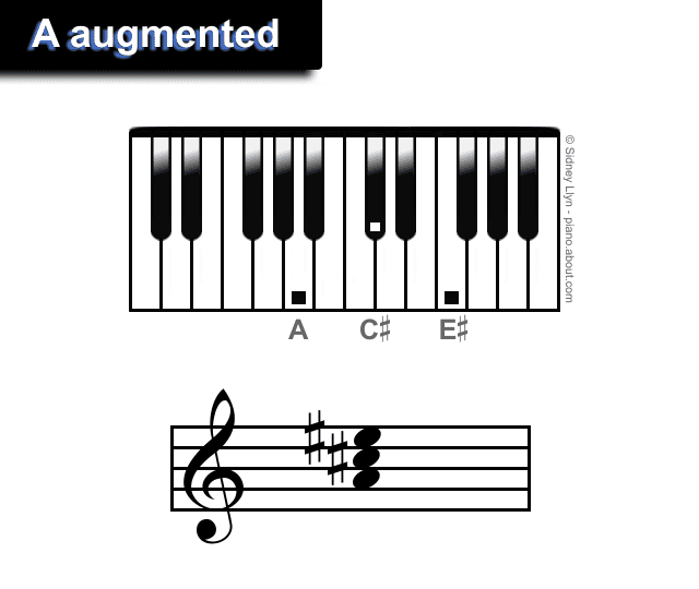A augmented chords piano