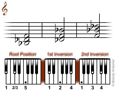 B-flat minor chord: Bb Db F