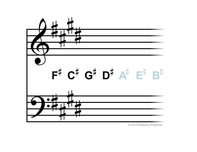 E major / C# minor key signature.