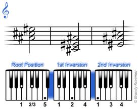 A# minor chord: A# C# E#
