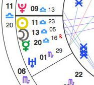 How to Find Your Other Planets in Astrology