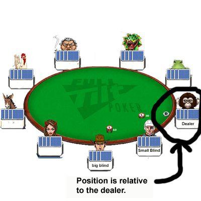 Dealer position in poker