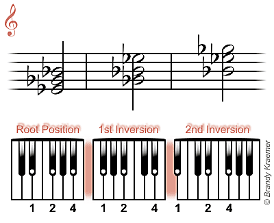 E-flat minor chord: Eb Gb Bb