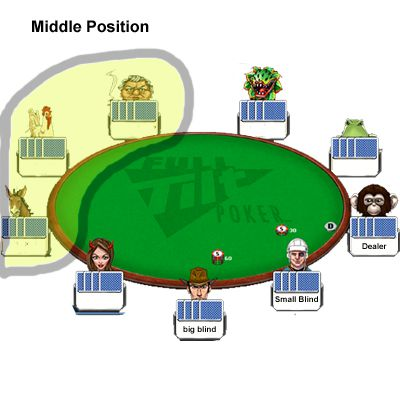 Middle position in poker