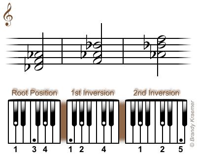 D-flat major chord: Db F Ab