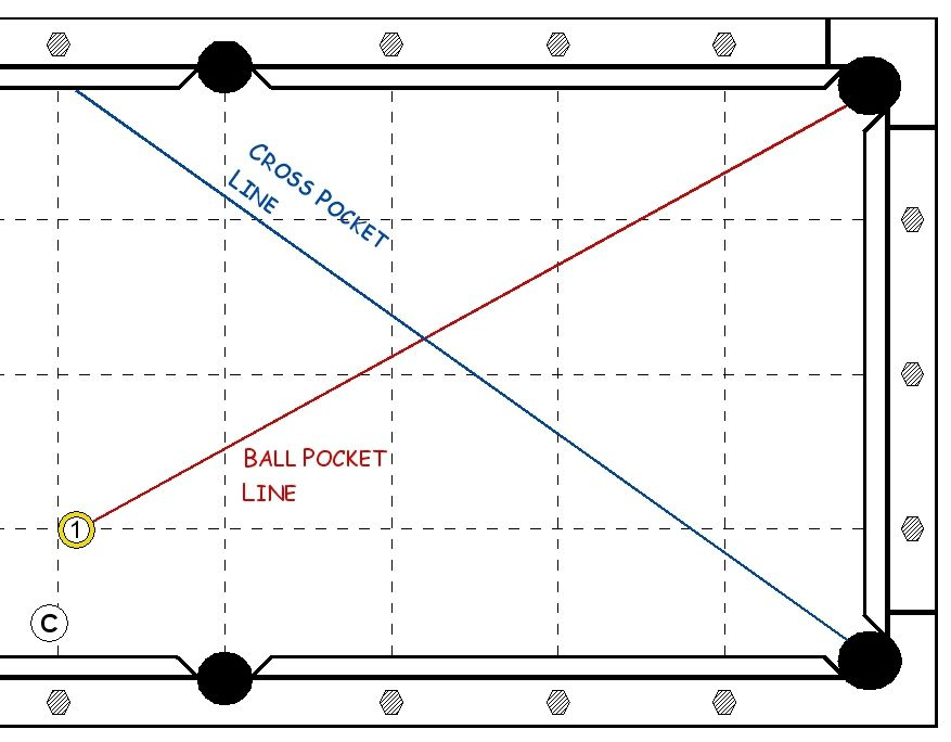 Diagram of the ball pocket line on a pool table.