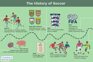 Timeline of the history of soccer