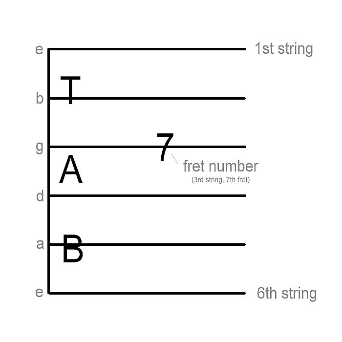 Brilliant How To Read Guitar Tablature Wiring Digital Resources Llinedefiancerspsorg